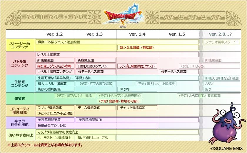 開発・運営だより -第3号- (2012/11/20)|目覚めし冒険者の広場 より